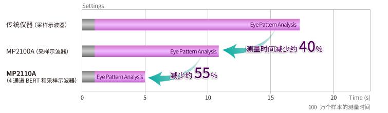 Comparison of Sampling Speed