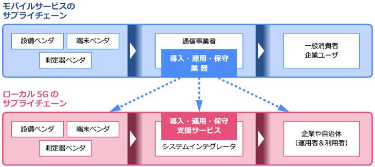 ローカル5G導入・運用 全体課題