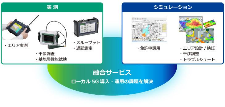 ローカル5G導入・運用 ソリューション
