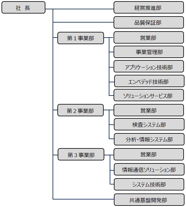 アンリツエンジニアリング株式会社 組織図(2019年4月現在)