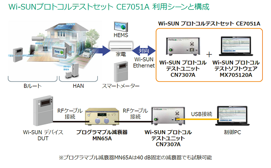 Wi-SUN プロトコルテストセット CE7051A 利用シーンと構成