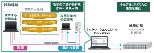 MX702910A ネットワークエミュレータ