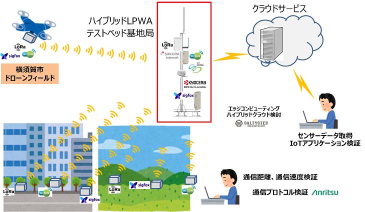 横須賀市における「ハイブリッド LPWAテストヘッド」の構成