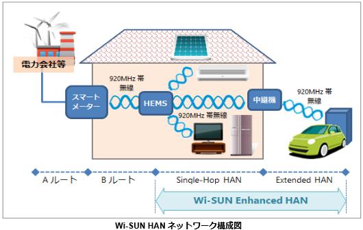 Wi-SUN HAN ネットワーク構成図