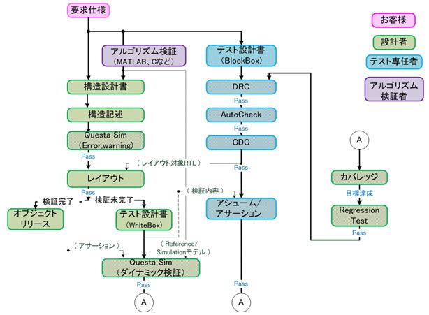 FPGA検証手法