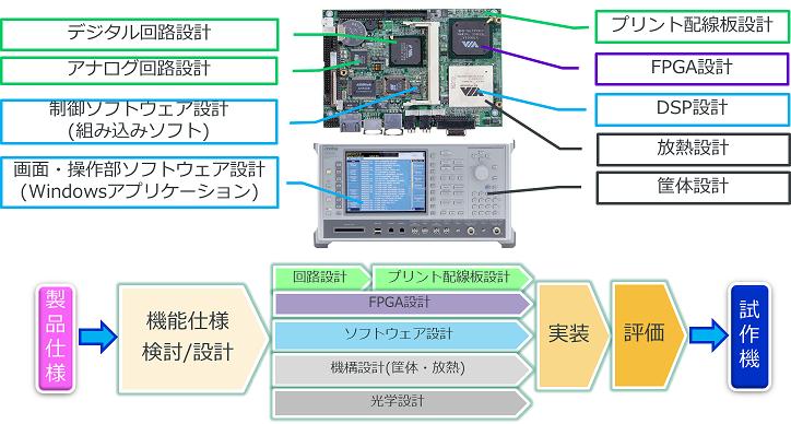 ハードウェア開発サービス・ユニット開発フロー