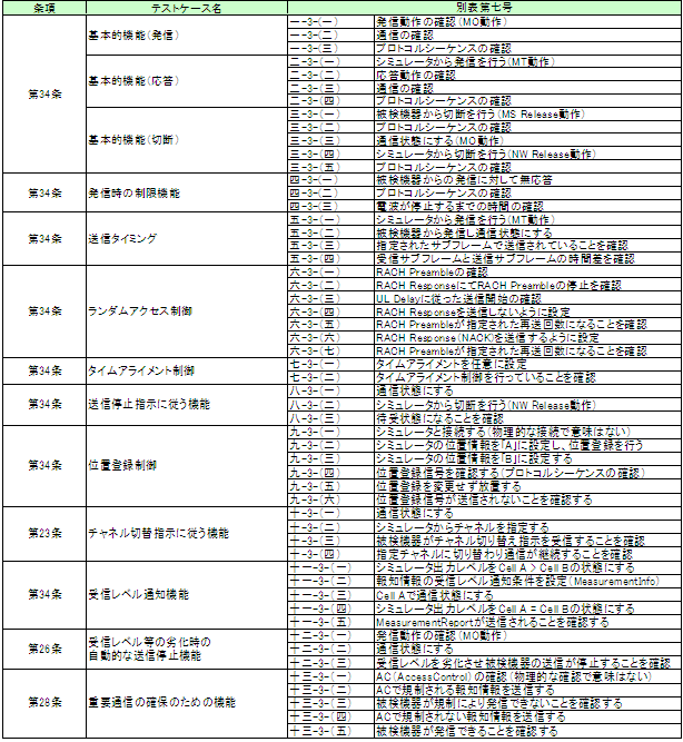MX702150A DS-CDMA端末認定支援ソフトウェア 対応試験項目