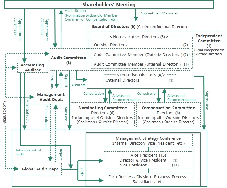 Corporate Governance System (At June 28,2017)