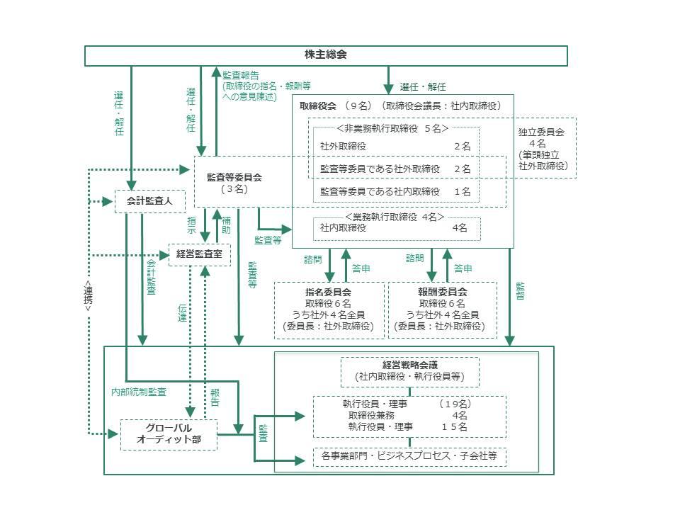 コーポレート・ガバナンスの体制図 (2018年4月1日現在)