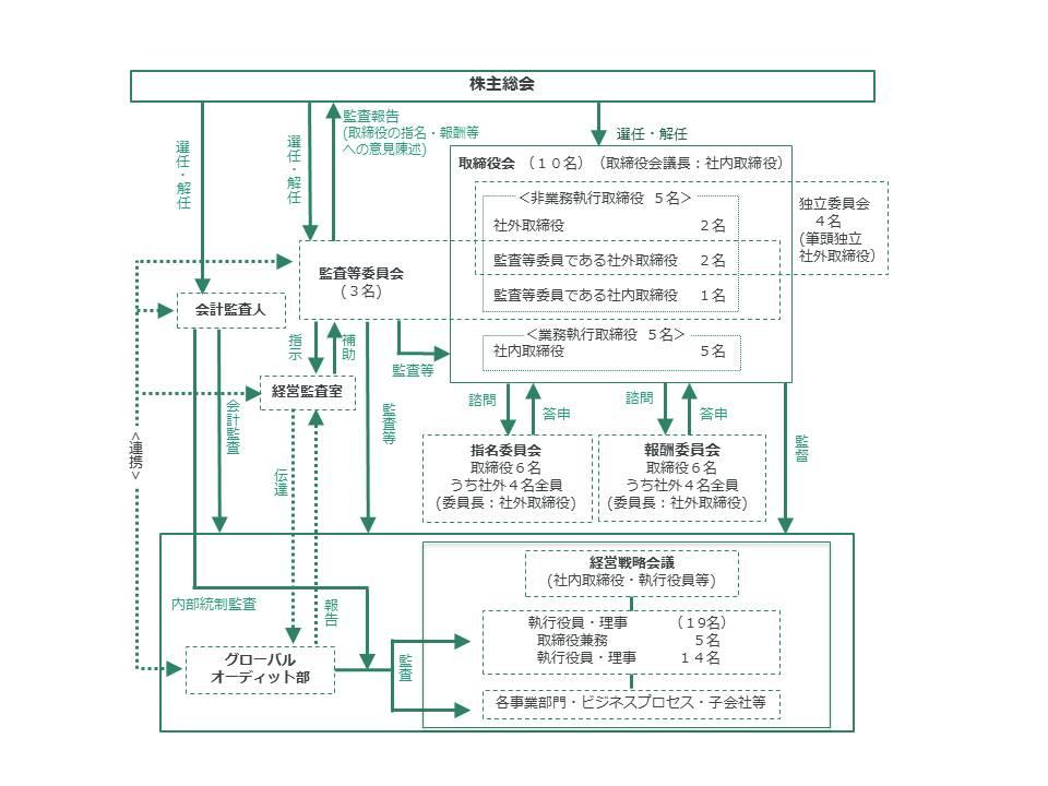 コーポレート・ガバナンスの体制図(2018年6月26日現在)