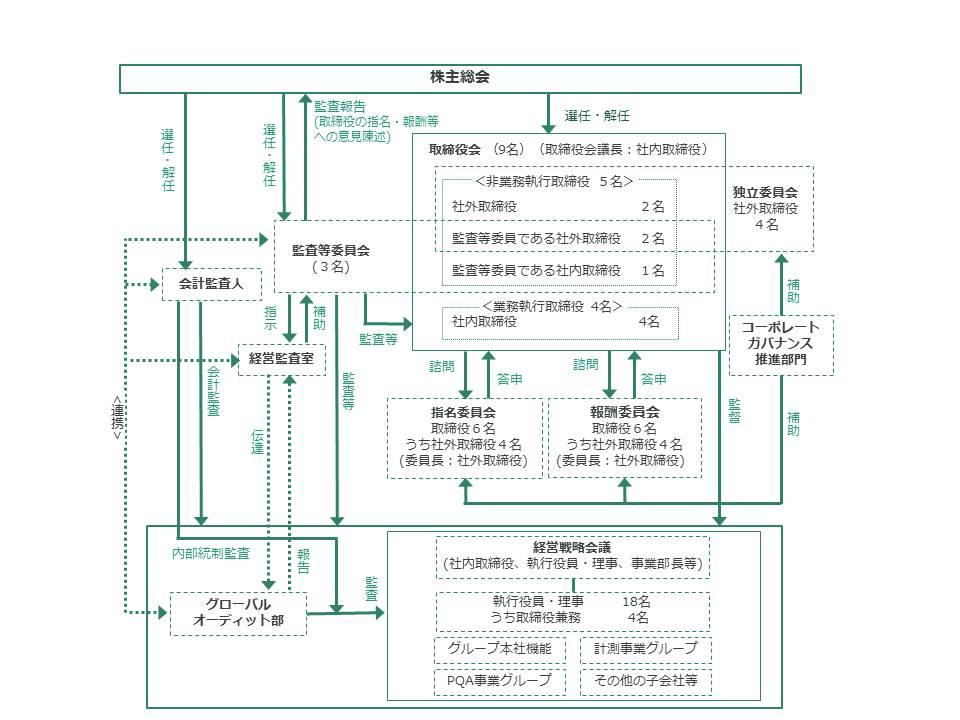 コーポレート・ガバナンスの体制図(2019年6月26日現在)