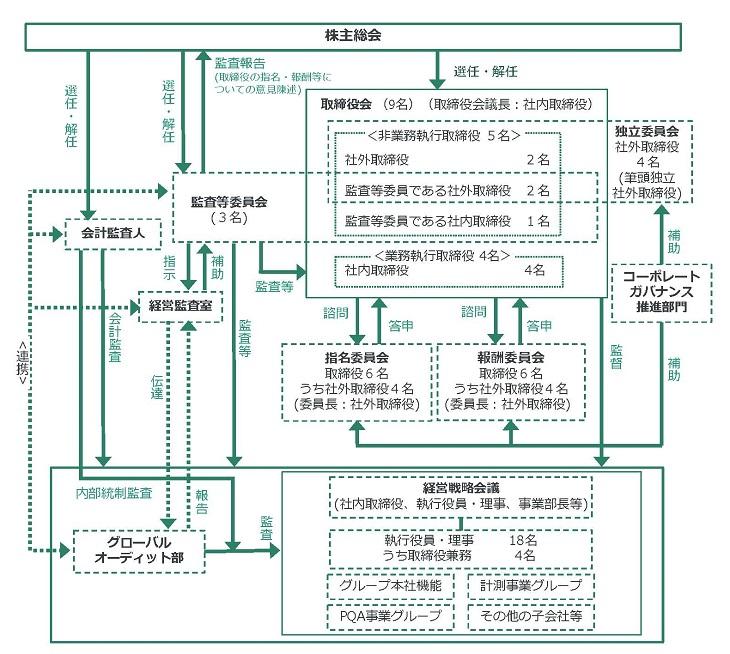 コーポレート・ガバナンスの体制図(2020年6月25日現在)