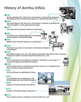 Anritsu Infivis Company History