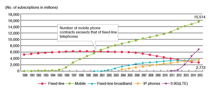 Leading the 3G Field in the New Age of Mobile Phones