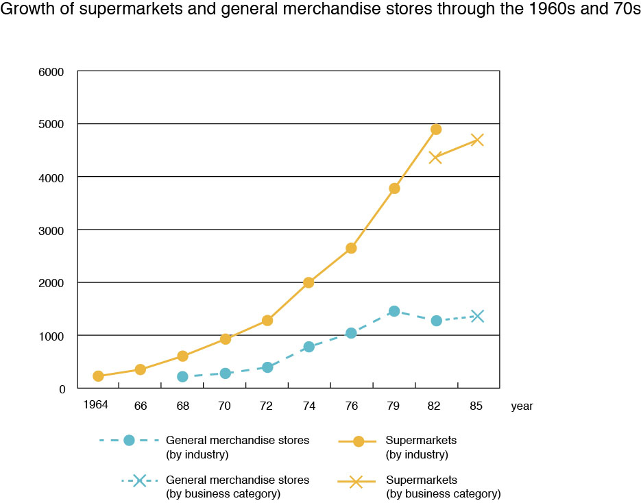 (Census of Commerce: Statistical Tables of Self-service Stores, Ministry of International Trade and Industry)