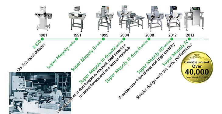 Advancements in our metal detectors