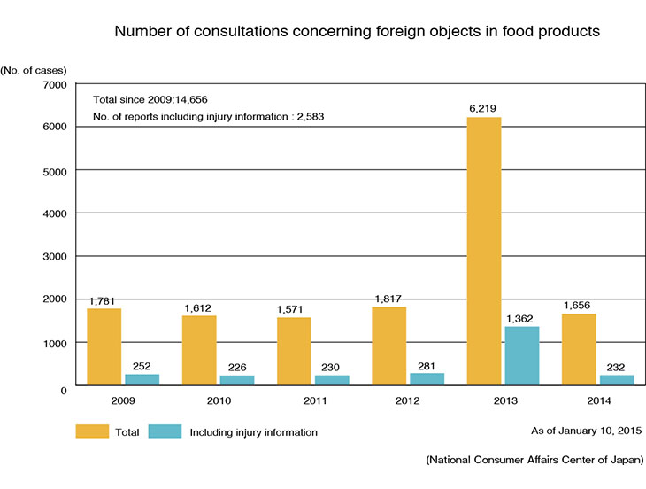 (National Consumer Affairs Center of Japan)