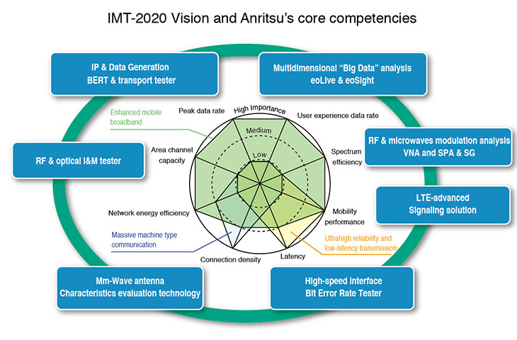 IMT-2020 Vision and Anritsu's core competencies