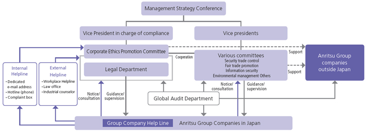 Compliance Promotion System