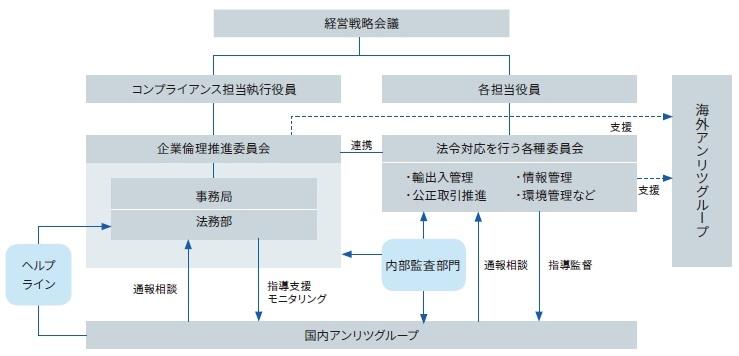 コンプライアンス推進体制図