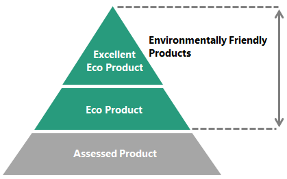 Environmentally Friendly Product Program