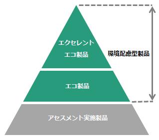 環境配慮型製品制度