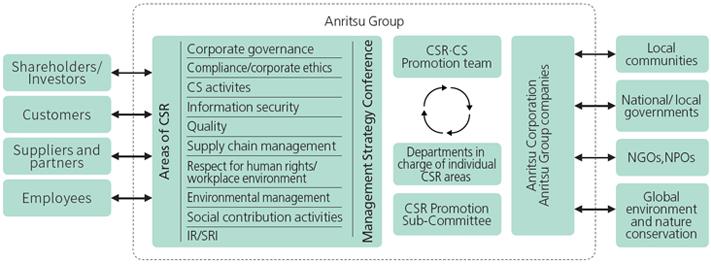 CSR Promotion System