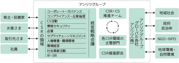 CSR推進体制