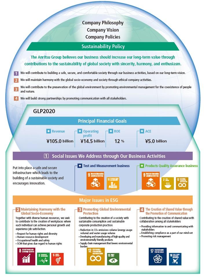 Sustainability Management Structure