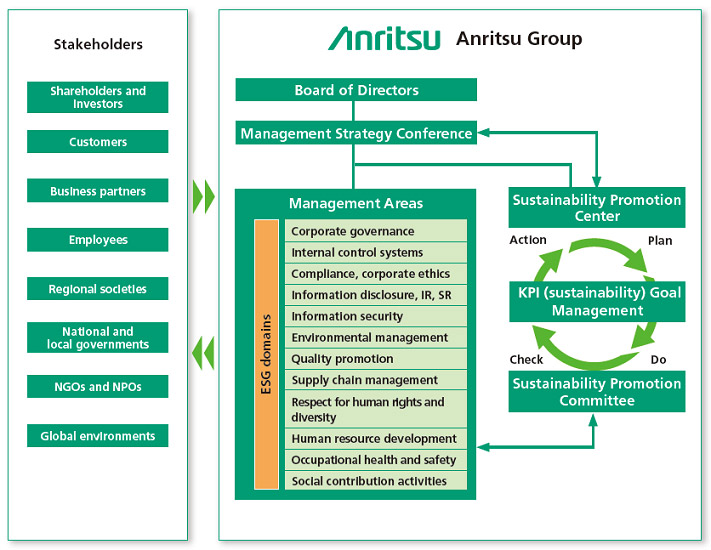 System for Promoting Sustainability