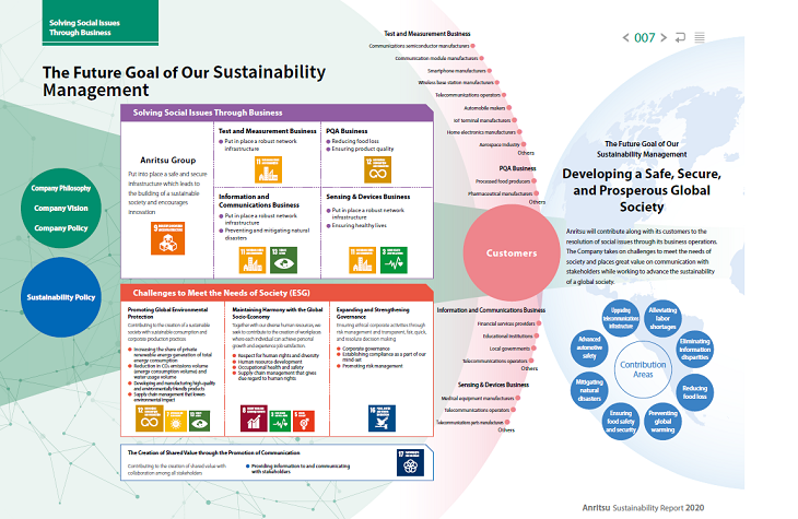 Sustainability Management System
