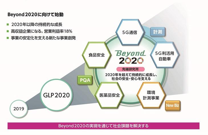 Beyond2020に向けて始動