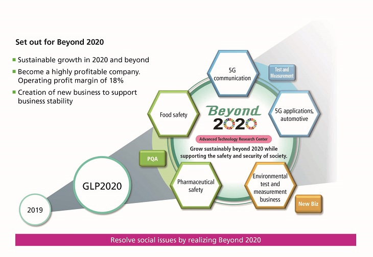 Set out for Beyond 2020
