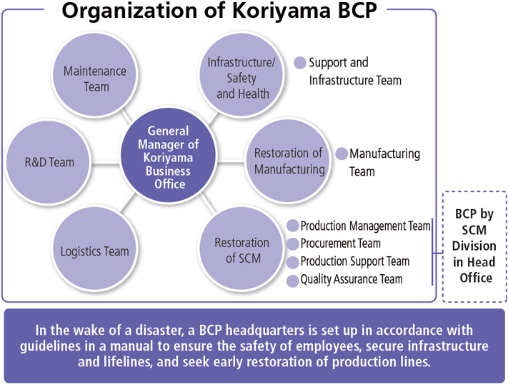 Organization of Koriyama BCP