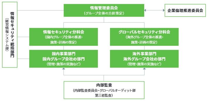 情報セキュリティ管理体制