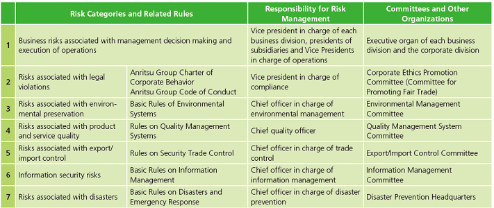 Risk Categories and Committees