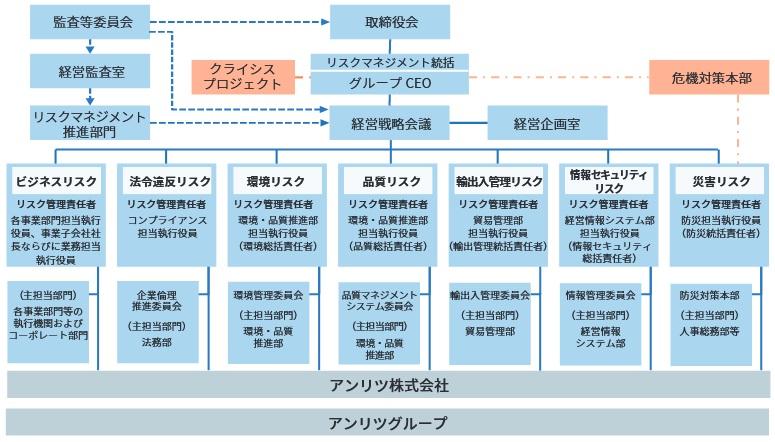リスクマネジメント推進体制図