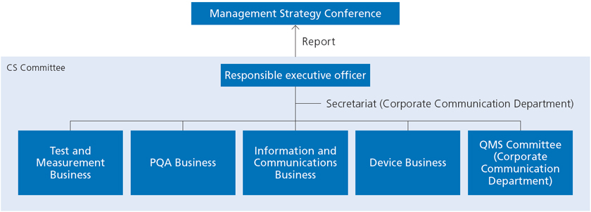 CS Promotion Framework
