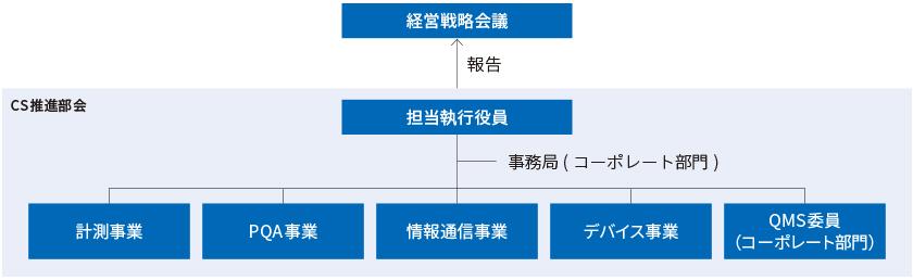 CS推進体制