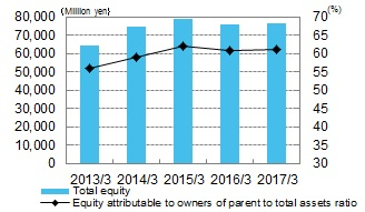 Total Equity/Equity attributable to owners of parent to total assets ratio