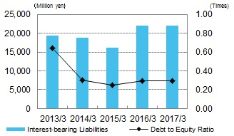 Interest-bearing Liabilities/Debt to Equity Ratio
