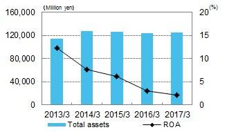 Total Assets/ROA