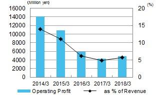 Operating Profit