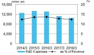 R&D Expenses