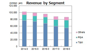 Revenue by Segment