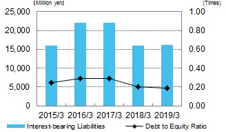Interest-bearing Liabilities