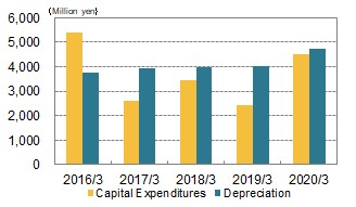 Capital Expenditures
