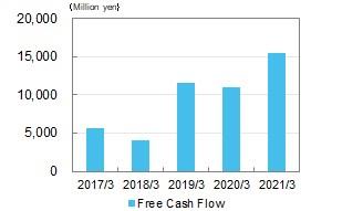 Free Cash Flow