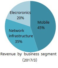 Revenue by business segment