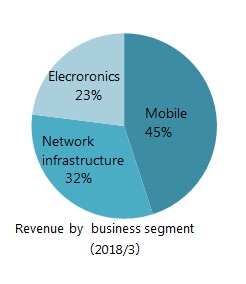 Revenue by business segment of T&M